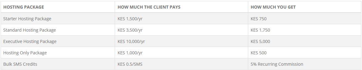 affiliate Payment hostpinnacle