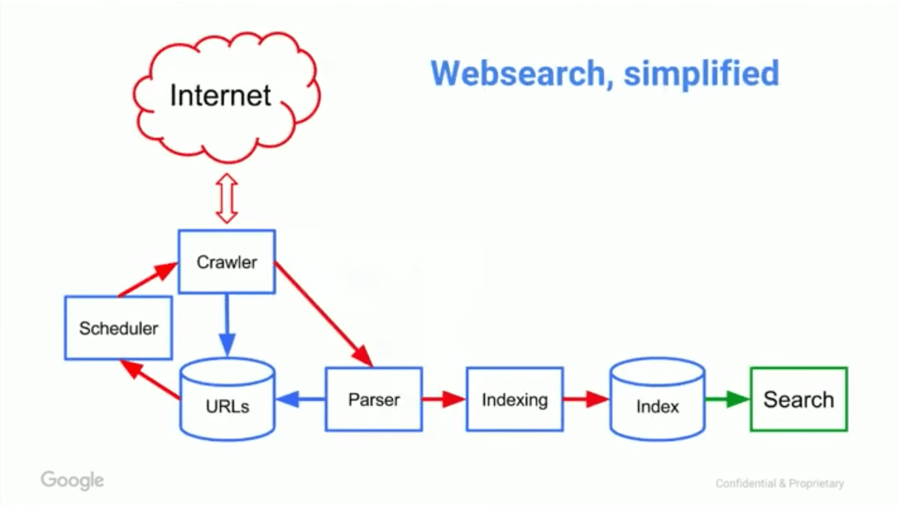 google search learners coach